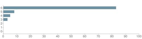 Chart?cht=bhs&chs=500x140&chbh=10&chco=6f92a3&chxt=x,y&chd=t:83,8,5,3,0,0,0&chm=t+83%,333333,0,0,10|t+8%,333333,0,1,10|t+5%,333333,0,2,10|t+3%,333333,0,3,10|t+0%,333333,0,4,10|t+0%,333333,0,5,10|t+0%,333333,0,6,10&chxl=1:|other|indian|hawaiian|asian|hispanic|black|white